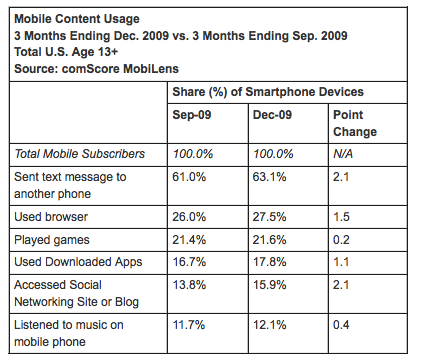 mobile content usage increasing